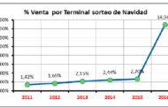 Evolución de las ventas de Lotería Nacional por terminal 2016 (hasta semana 34)