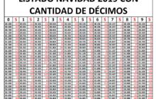 NÚMEROS LOTERÍA NAVIDAD CON INDICACIÓN DE DÉCIMOS DISPONIBLES POR TERMINAL